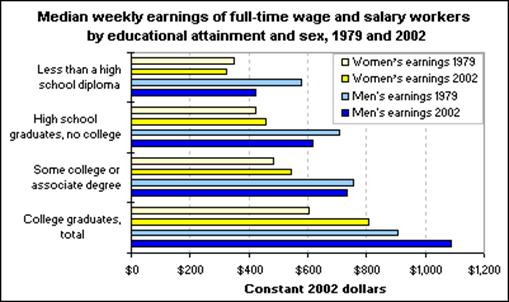 Median weekly earnings of full-time wage and salary workers by educational attainment and sex, 1979 and 2002